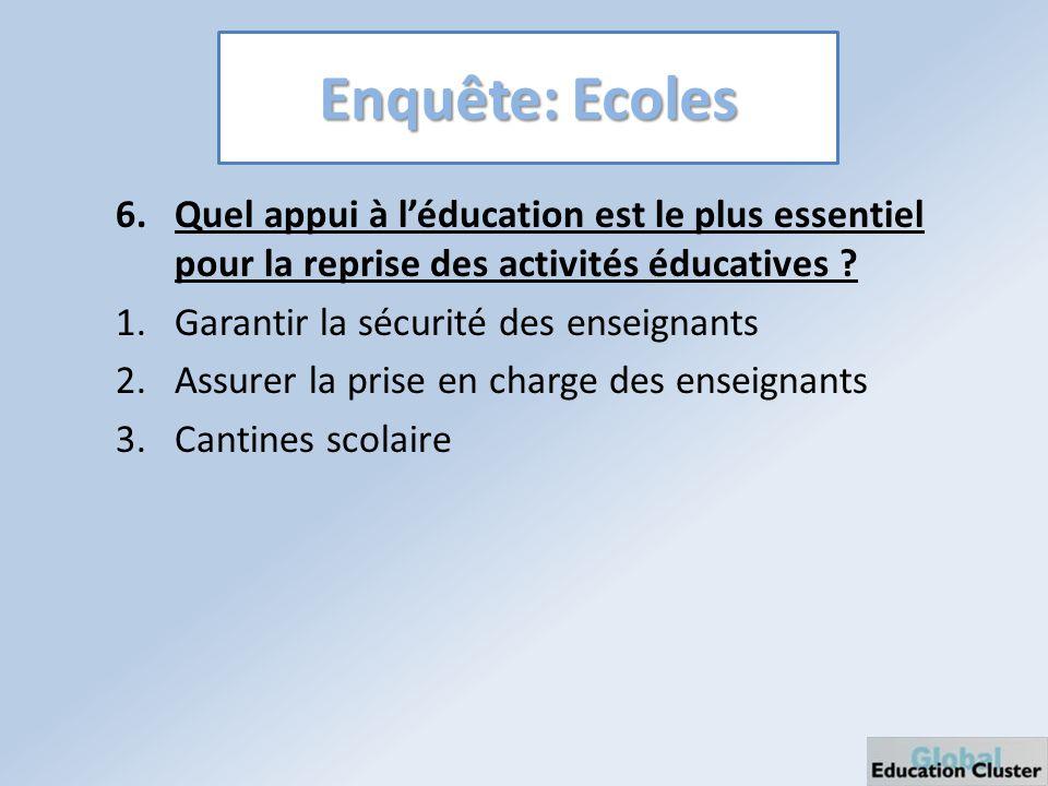 Enquête: Ecoles 6.Quel appui à léducation est le plus essentiel pour la reprise des activités éducatives .