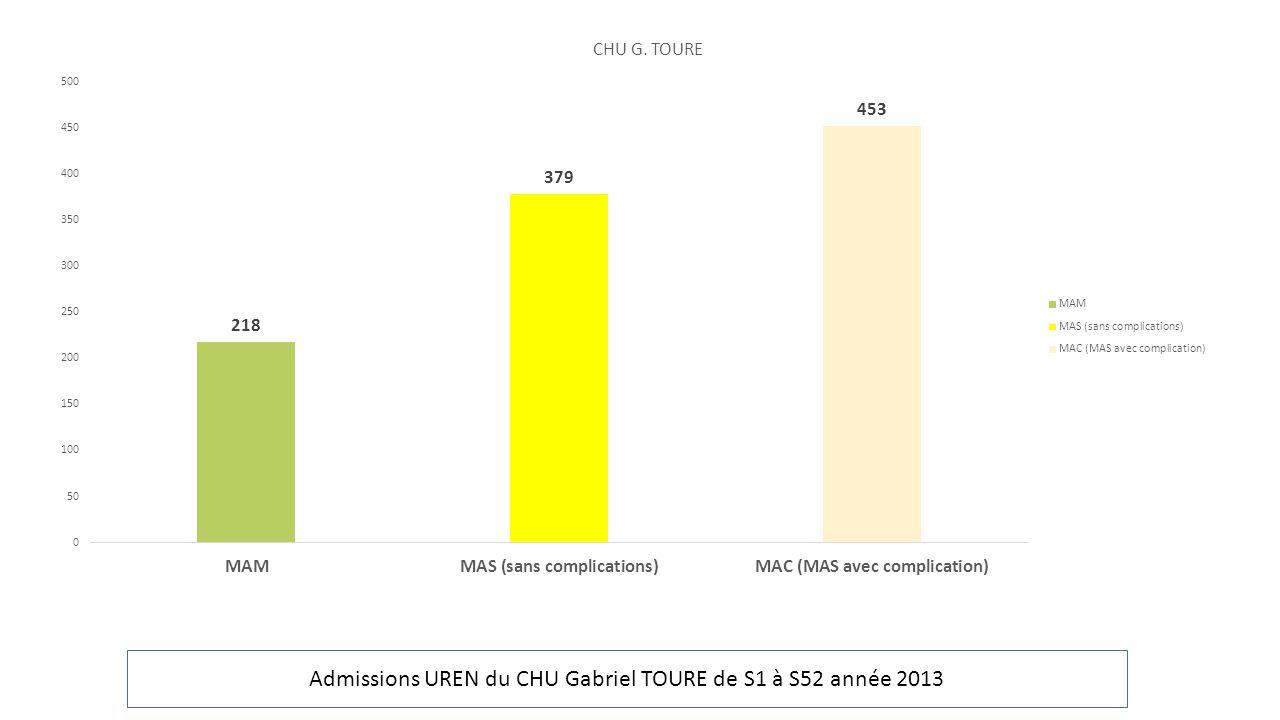Admissions UREN du CHU Gabriel TOURE de S1 à S52 année 2013