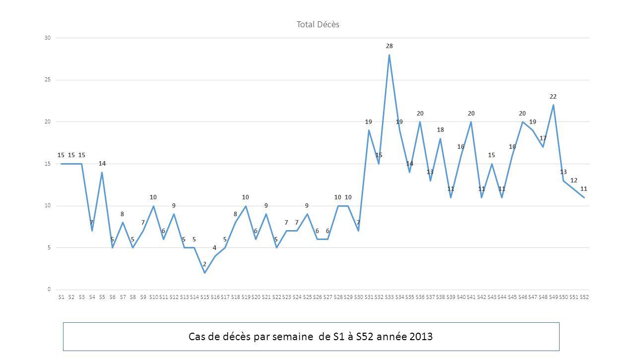 Cas de décès par semaine de S1 à S52 année 2013