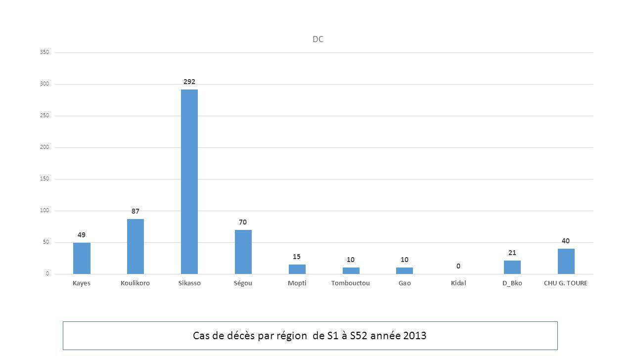 Cas de décès par région de S1 à S52 année 2013