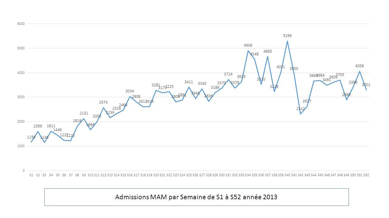 Admissions MAM par Semaine de S1 à S52 année 2013