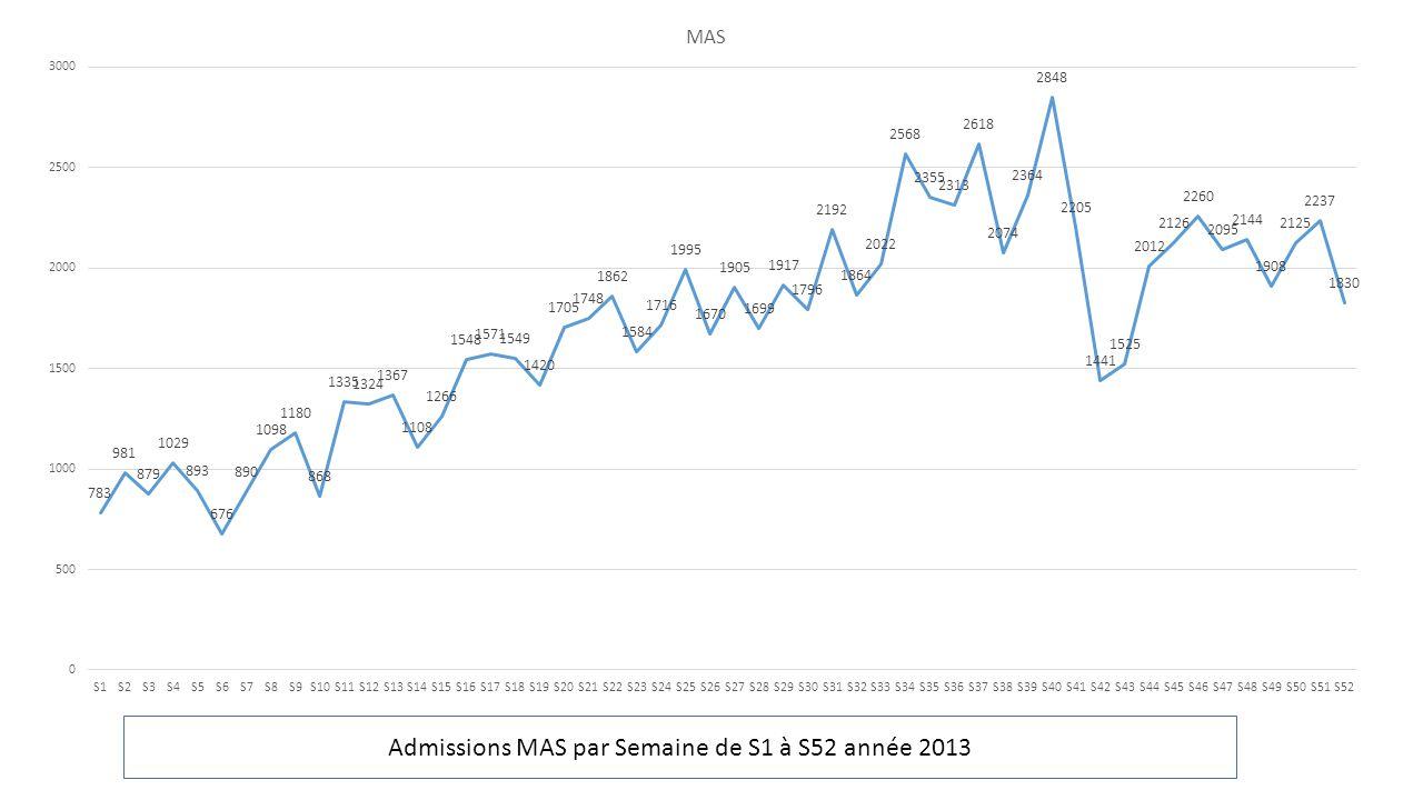 Admissions MAS par Semaine de S1 à S52 année 2013