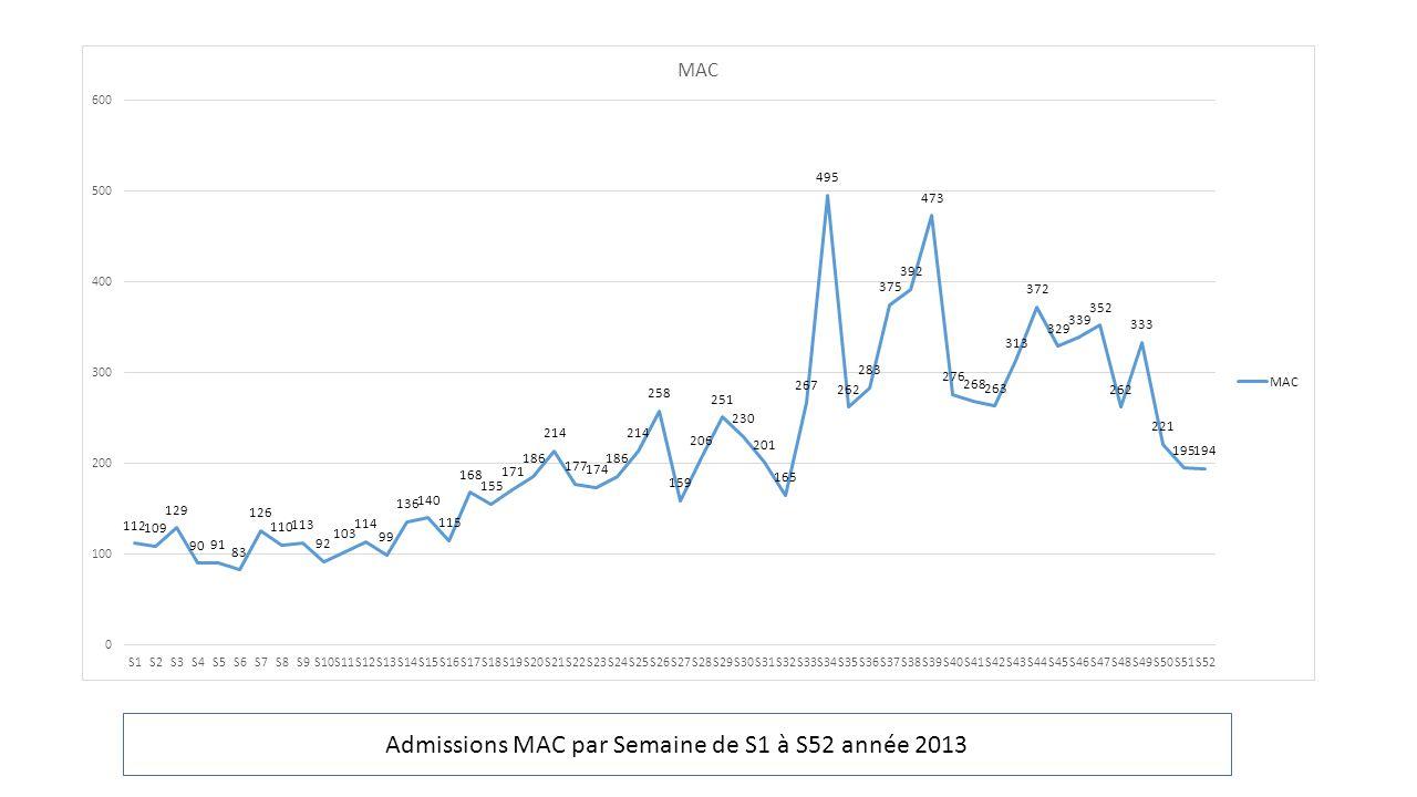 Admissions MAC par Semaine de S1 à S52 année 2013