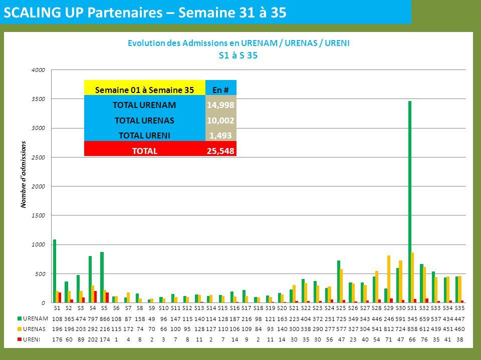SCALING UP Partenaires – Semaine 31 à 35 Semaine 01 à Semaine 35En # TOTAL URENAM14,998 TOTAL URENAS10,002 TOTAL URENI1,493 TOTAL25,548