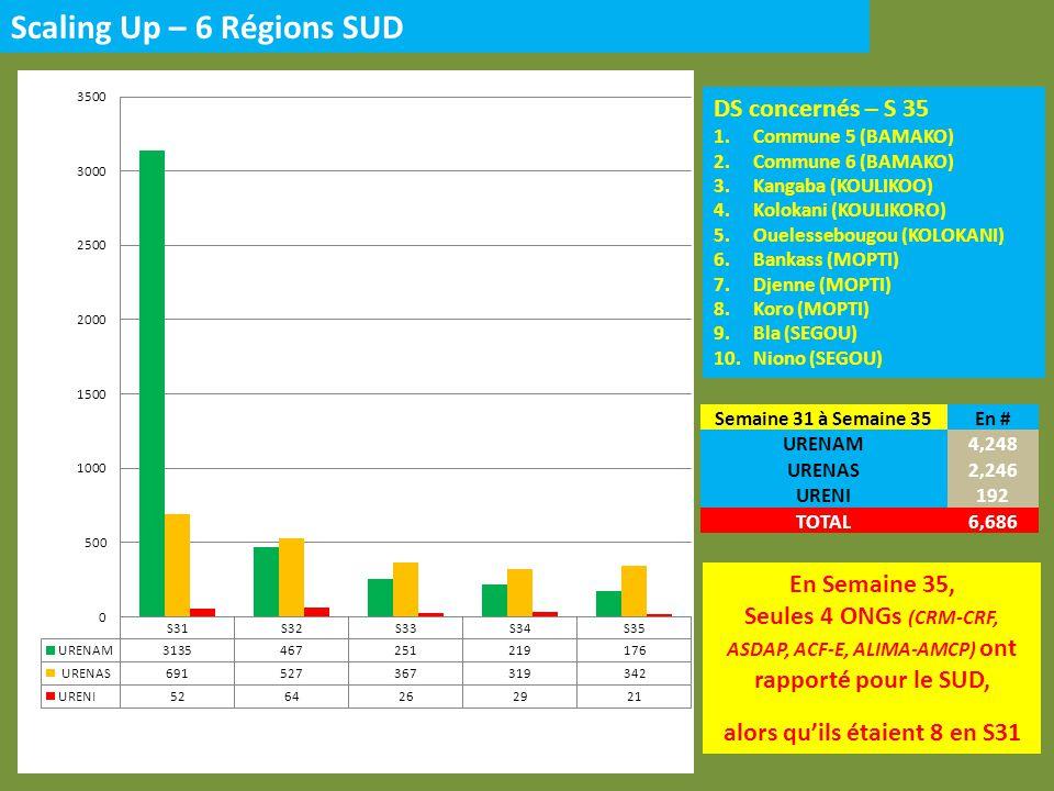 Scaling Up – 6 Régions SUD DS concernés – S 35 1.Commune 5 (BAMAKO) 2.Commune 6 (BAMAKO) 3.Kangaba (KOULIKOO) 4.Kolokani (KOULIKORO) 5.Ouelessebougou (KOLOKANI) 6.Bankass (MOPTI) 7.Djenne (MOPTI) 8.Koro (MOPTI) 9.Bla (SEGOU) 10.Niono (SEGOU) En Semaine 35, Seules 4 ONGs (CRM-CRF, ASDAP, ACF-E, ALIMA-AMCP) ont rapporté pour le SUD, alors quils étaient 8 en S31 Semaine 31 à Semaine 35En # URENAM4,248 URENAS2,246 URENI192 TOTAL6,686