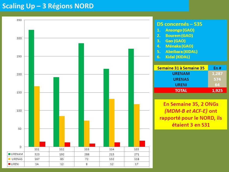 DS concernés – S35 1.Ansongo (GAO) 2.Bourem (GAO) 3.Gao (GAO) 4.Ménaka (GAO) 5.Abeibara (KIDAL) 6.Kidal (KIDAL) Scaling Up – 3 Régions NORD En Semaine 35, 2 ONGs (MDM-B et ACF-E) ont rapporté pour le NORD, ils étaient 3 en S31 Semaine 31 à Semaine 35En # URENAM1,287 URENAS574 URENI64 TOTAL1,925