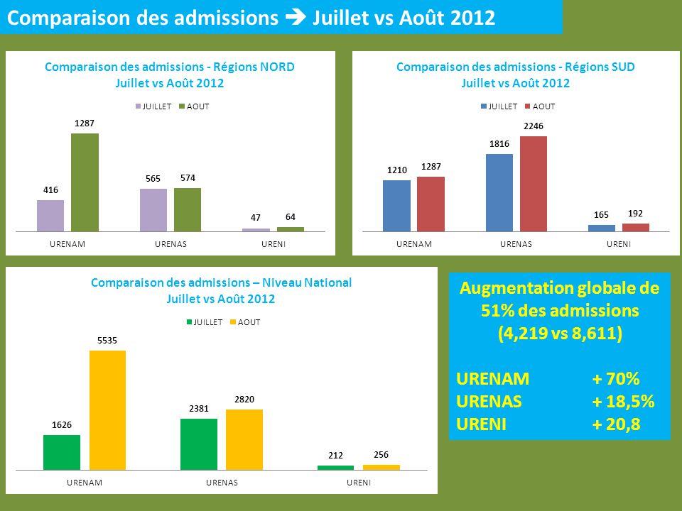 Comparaison des admissions Juillet vs Août 2012 Augmentation globale de 51% des admissions (4,219 vs 8,611) URENAM + 70% URENAS + 18,5% URENI + 20,8