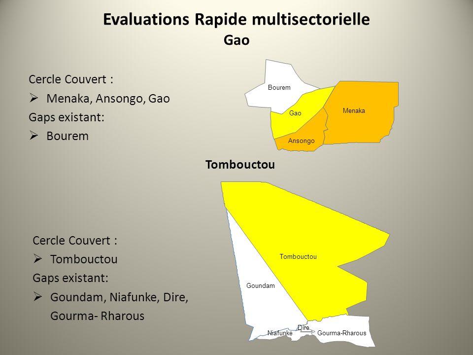 Evaluations Rapide multisectorielle Gao Cercle Couvert : Menaka, Ansongo, Gao Gaps existant: Bourem Menaka Gao Bourem Ansongo Tombouctou Cercle Couver