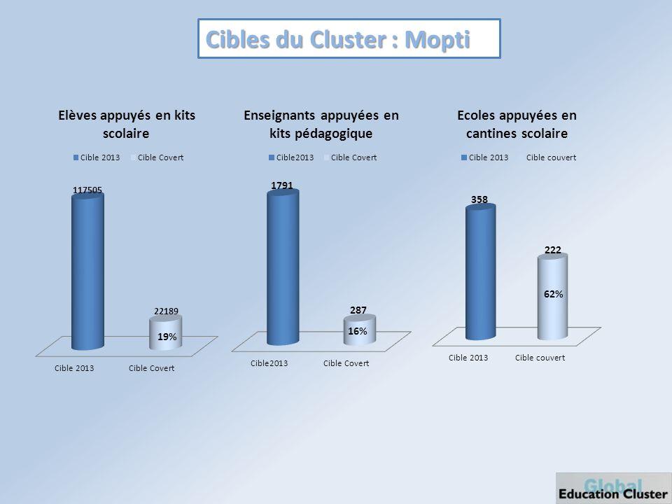 Cibles du Cluster : Mopti 19% 16% 62%