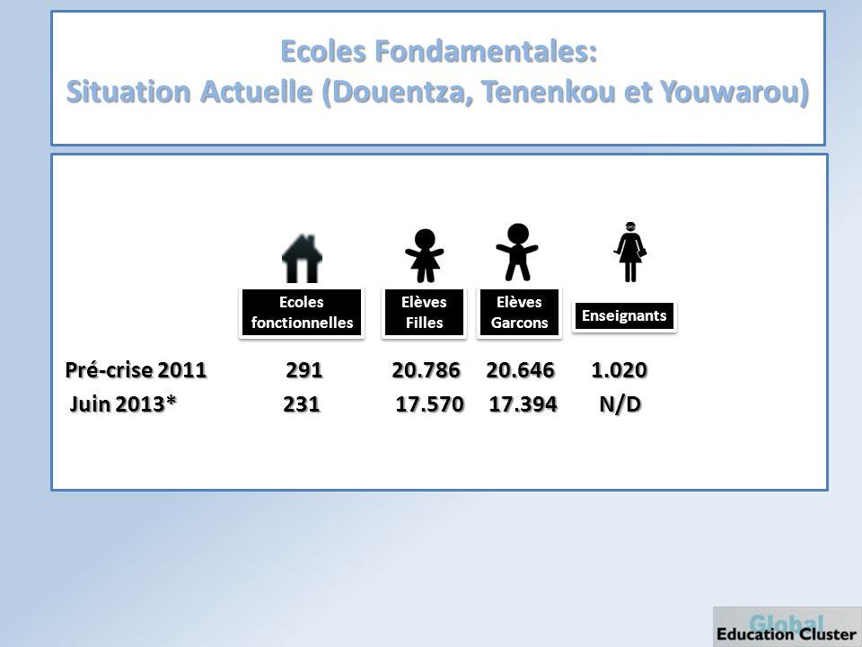 Ecoles Fondamentales: Situation Actuelle (Douentza, Tenenkou et Youwarou) Pré-crise 2011 291 20.786 20.646 1.020 Pré-crise 2011 291 20.786 20.646 1.020 Juin 2013* 231 17.570 17.394 N/D Juin 2013* 231 17.570 17.394 N/D Ecoles fonctionnelles Elèves Filles Elèves Filles Elèves Garcons Elèves Garcons Enseignants