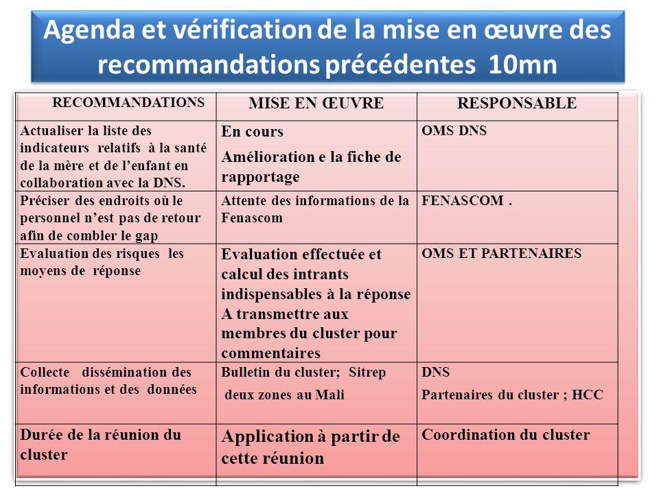 Agenda et vérification de la mise en œuvre des recommandations précédentes 10mn RECOMMANDATIONS MISE EN ŒUVRERESPONSABLE Actualiser la liste des indicateurs relatifs à la santé de la mère et de lenfant en collaboration avec la DNS.