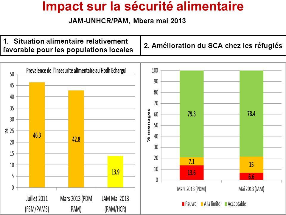 Impact sur la sécurité alimentaire 1.Situation alimentaire relativement favorable pour les populations locales JAM-UNHCR/PAM, Mbera mai 2013 2. Amélio