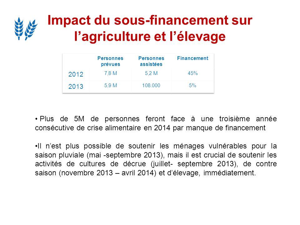 Impact du sous-financement sur lagriculture et lélevage Plus de 5M de personnes feront face à une troisième année consécutive de crise alimentaire en
