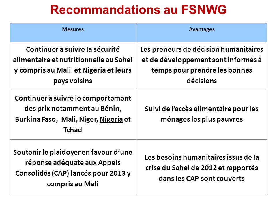 Recommandations au FSNWG MesuresAvantages Continuer à suivre la sécurité alimentaire et nutritionnelle au Sahel y compris au Mali et Nigeria et leurs