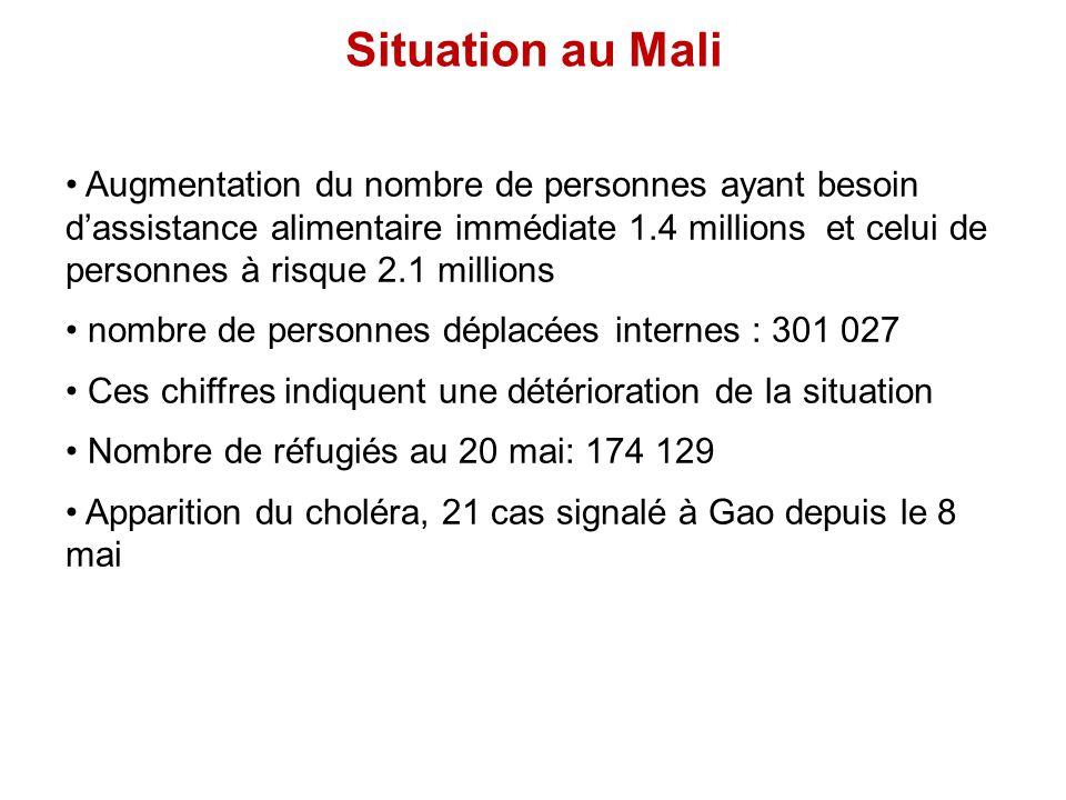 Situation au Mali Augmentation du nombre de personnes ayant besoin dassistance alimentaire immédiate 1.4 millions et celui de personnes à risque 2.1 m