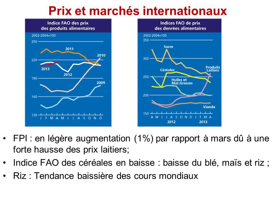 Prix et marchés internationaux FPI : en légère augmentation (1%) par rapport à mars dû à une forte hausse des prix laitiers; Indice FAO des céréales e