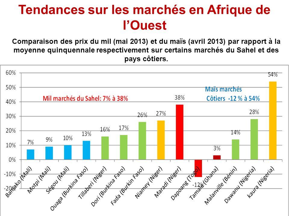 Tendances sur les marchés en Afrique de lOuest Comparaison des prix du mil (mai 2013) et du maïs (avril 2013) par rapport à la moyenne quinquennale re