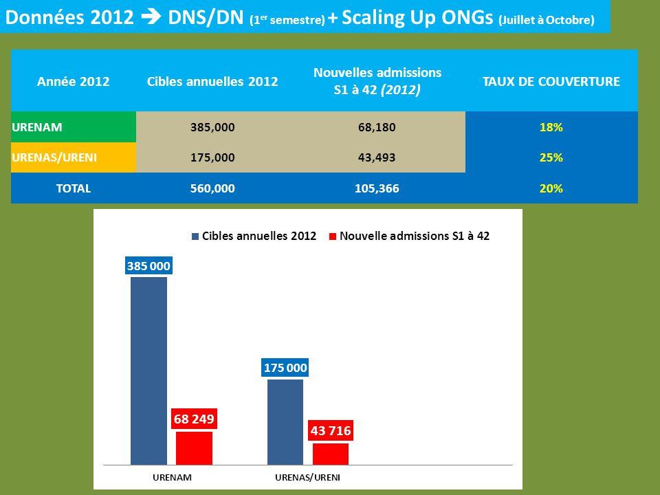 Année 2012Cibles annuelles 2012 Nouvelles admissions S1 à 42 (2012) TAUX DE COUVERTURE URENAM385,00068,18018% URENAS/URENI175,00043,49325% TOTAL560,00