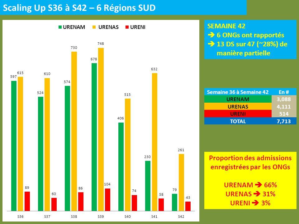 Scaling Up S36 à S41 – 3 Régions NORD SEMAINE 42 1 ONG a rapporté 6 DS sur 13 (~46%) de manière partielle Proportion des admissions enregistrées par les ONGs URENAM 60% URENAS 33% URENI 7% Semaine 36 à Semaine 42En # URENAM991 URENAS475 URENI42 TOTAL1,508