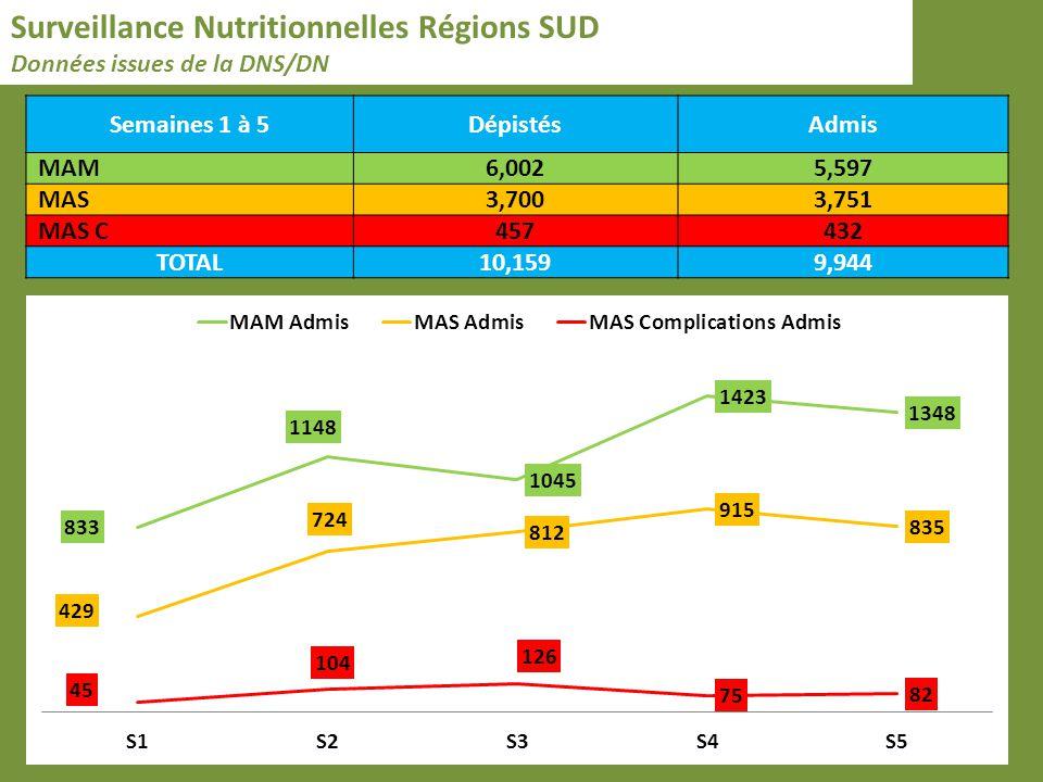 Surveillance Nutritionnelles Régions SUD Données issues de la DNS/DN Semaines 1 à 5DépistésAdmis MAM6,0025,597 MAS3,7003,751 MAS C457432 TOTAL10,1599,944