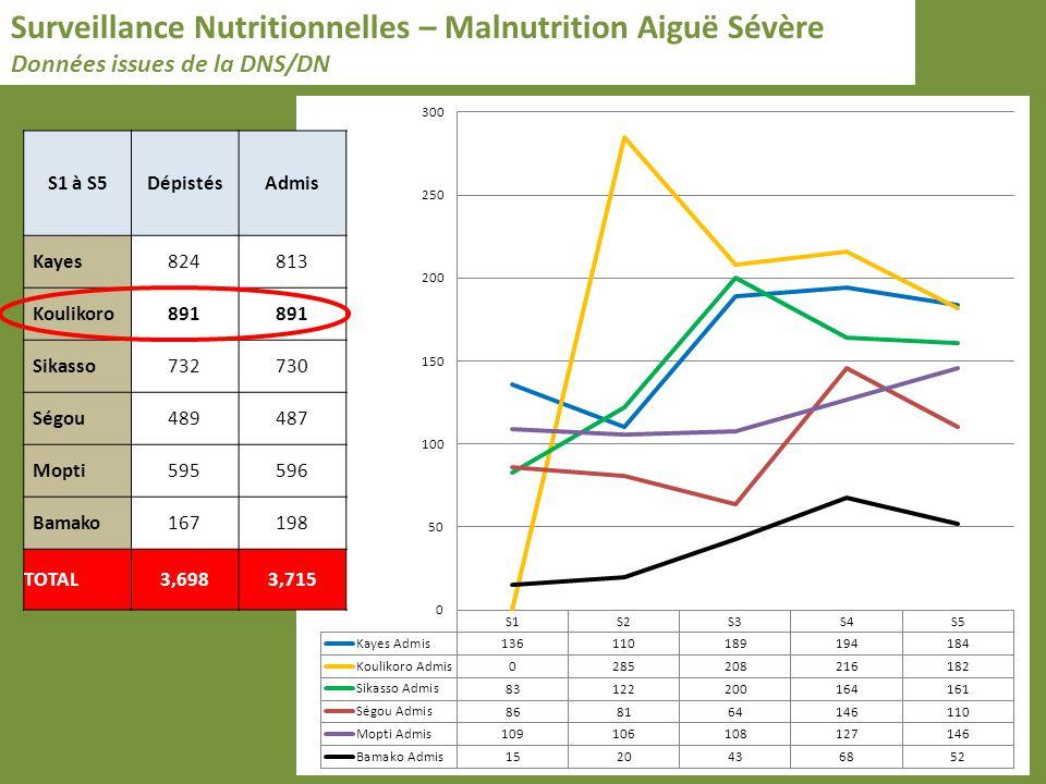 Surveillance Nutritionnelles – Malnutrition Aiguë Sévère Données issues de la DNS/DN S1 à S5DépistésAdmis Kayes824813 Koulikoro891 Sikasso732730 Ségou489487 Mopti595596 Bamako167198 TOTAL3,6983,715