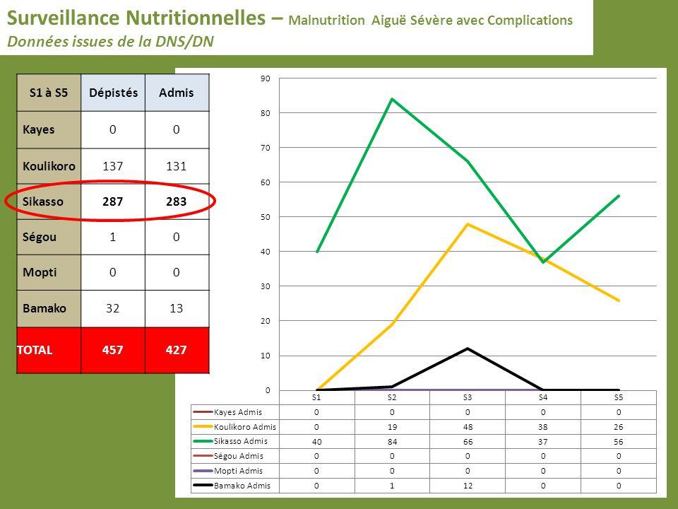Surveillance Nutritionnelles – Malnutrition Aiguë Sévère avec Complications Données issues de la DNS/DN S1 à S5DépistésAdmis Kayes00 Koulikoro137131 Sikasso287283 Ségou10 Mopti00 Bamako3213 TOTAL457427