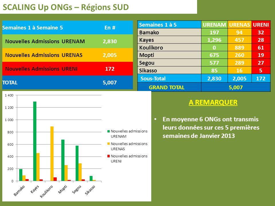 SCALING Up ONGs – Régions SUD Semaines 1 à Semaine 5En # Nouvelles Admissions URENAM2,830 Nouvelles Admissions URENAS2,005 Nouvelles Admissions URENI172 TOTAL5,007 A REMARQUER En moyenne 6 ONGs ont transmis leurs données sur ces 5 premières semaines de Janvier 2013 Semaines 1 à 5URENAMURENASURENI Bamako1979432 Kayes1,29645728 Koulikoro088961 Mopti67526019 Segou57728927 Sikasso85165 Sous-Total2,8302,005172 GRAND TOTAL5,007