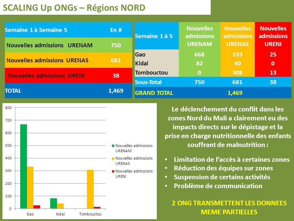 Surveillance Nutritionnelle – Régions SUD (Données DNS/DN) + NORD (Scaling Up ONGs) Données compliées DNS/DN Régions SUD ONG Régions NORD URENAM5,597750 URENAS3,715681 URENI43238 Sous-Total9,9441,469 TOTAL11,413