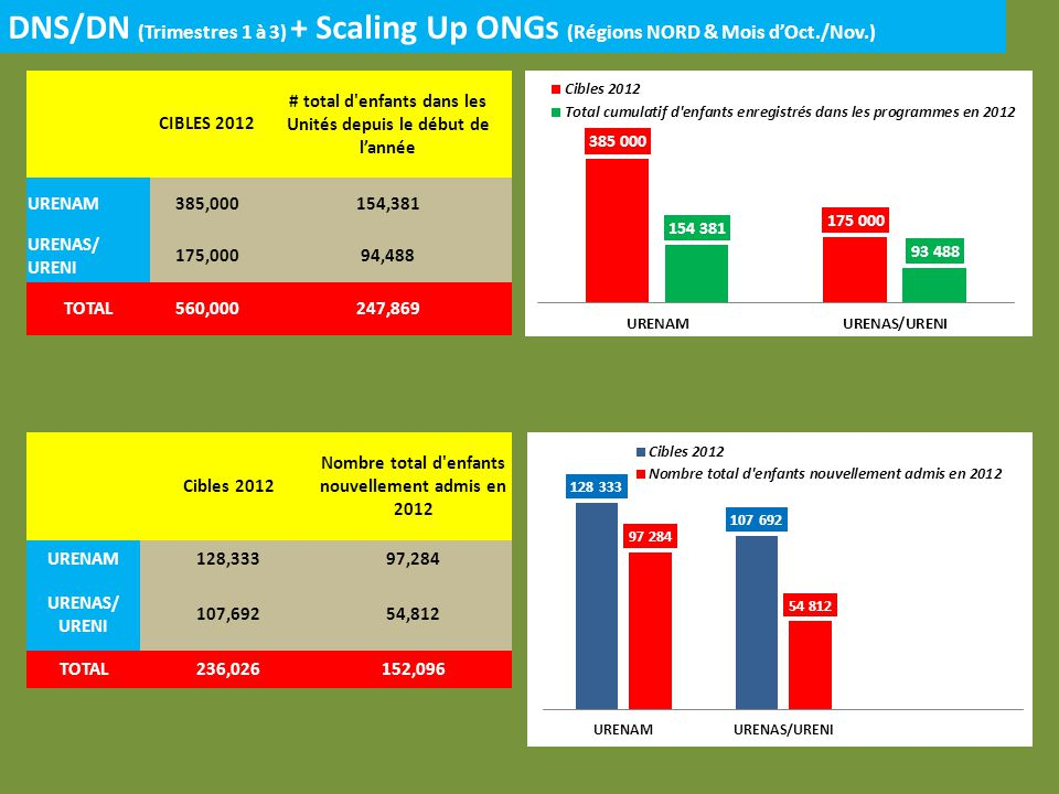 DNS/DN (Trimestres 1 à 3) + Scaling Up ONGs (Régions NORD & Mois dOct./Nov.) CIBLES 2012 # total d'enfants dans les Unités depuis le début de lannée U