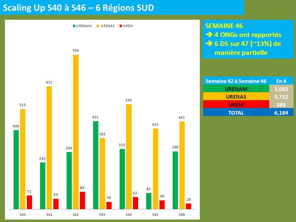 Scaling Up S40 à S46 – 3 Régions NORD SEMAINE 46 2 ONG a rapporté 6 DS sur 13 (~46%) de manière partielle Semaine 40 à Semaine 46En # URENAM2,548 URENAS1,127 URENI35 TOTAL3,710
