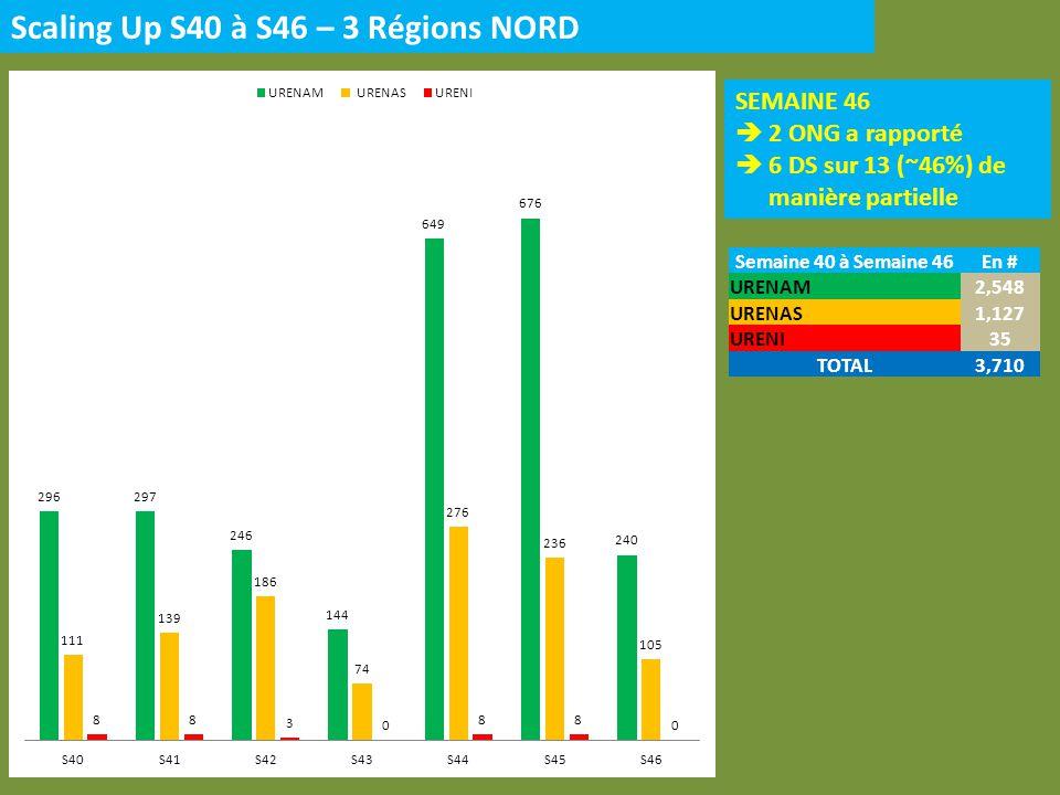 Scaling Up S40 à S46 – 3 Régions NORD SEMAINE 46 2 ONG a rapporté 6 DS sur 13 (~46%) de manière partielle Semaine 40 à Semaine 46En # URENAM2,548 UREN