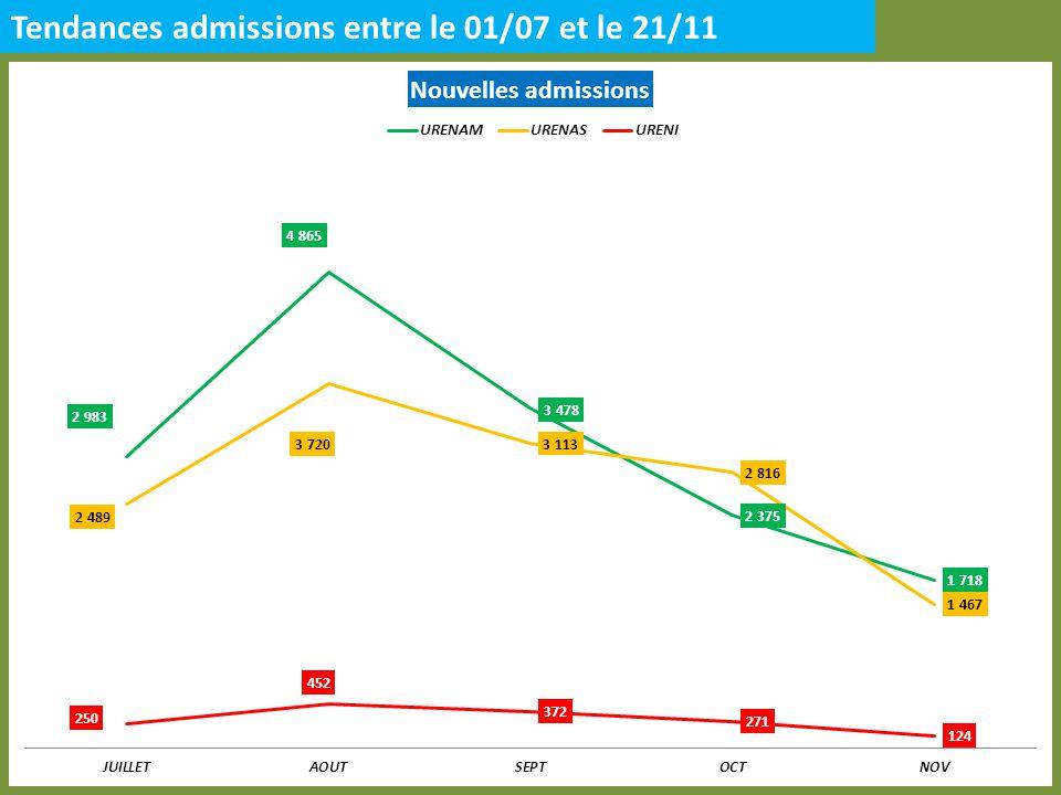 Tendances admissions entre le 01/07 et le 21/11