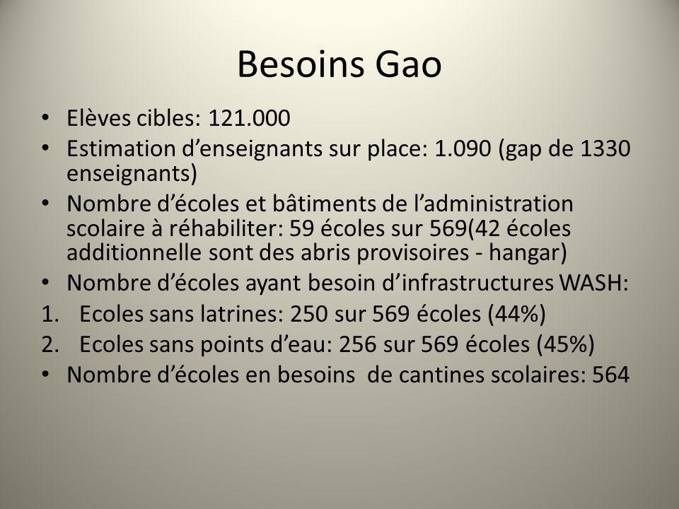 Besoins Gao Elèves cibles: 121.000 Estimation denseignants sur place: 1.090 (gap de 1330 enseignants) Nombre décoles et bâtiments de ladministration scolaire à réhabiliter: 59 écoles sur 569(42 écoles additionnelle sont des abris provisoires - hangar) Nombre décoles ayant besoin dinfrastructures WASH: 1.Ecoles sans latrines: 250 sur 569 écoles (44%) 2.Ecoles sans points deau: 256 sur 569 écoles (45%) Nombre décoles en besoins de cantines scolaires: 564