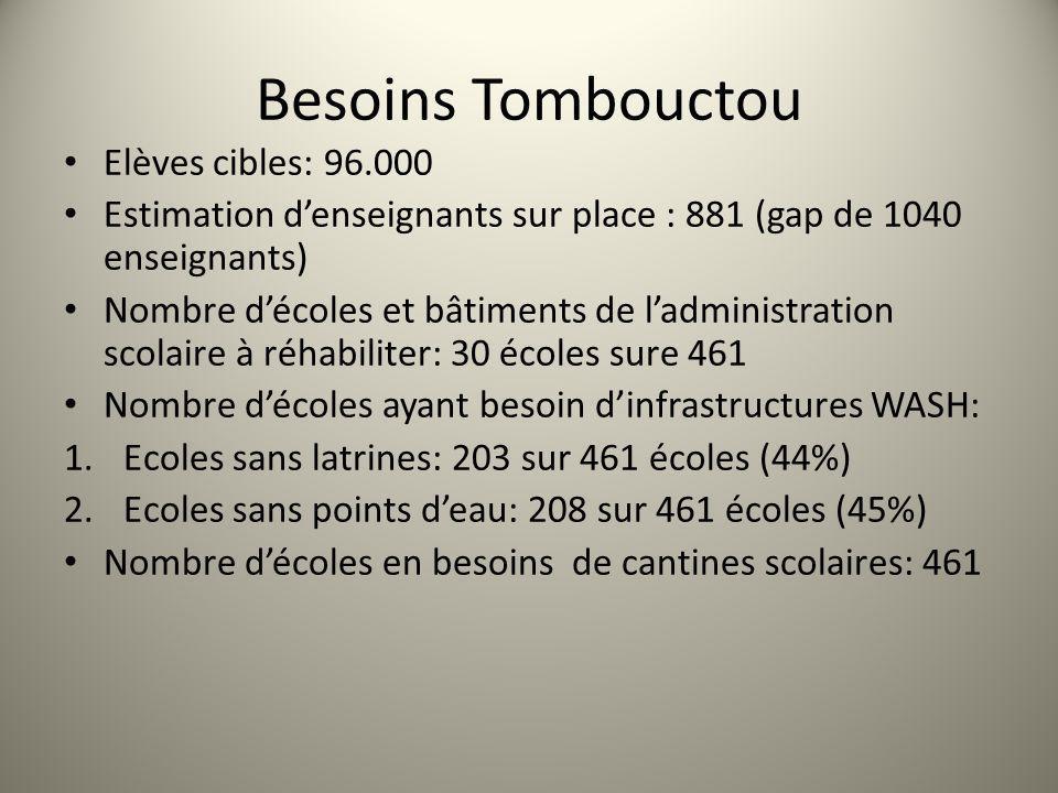 Besoins Tombouctou Elèves cibles: 96.000 Estimation denseignants sur place : 881 (gap de 1040 enseignants) Nombre décoles et bâtiments de ladministrat