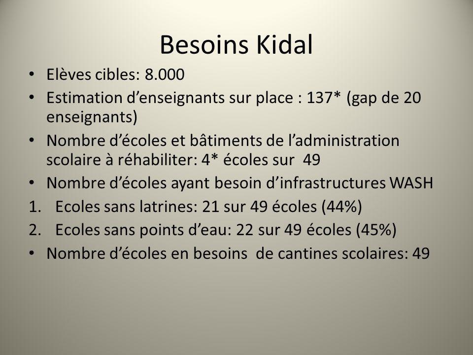 Besoins Kidal Elèves cibles: 8.000 Estimation denseignants sur place : 137* (gap de 20 enseignants) Nombre décoles et bâtiments de ladministration sco