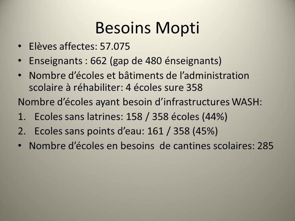 Besoins Mopti Elèves affectes: 57.075 Enseignants : 662 (gap de 480 énseignants) Nombre décoles et bâtiments de ladministration scolaire à réhabiliter