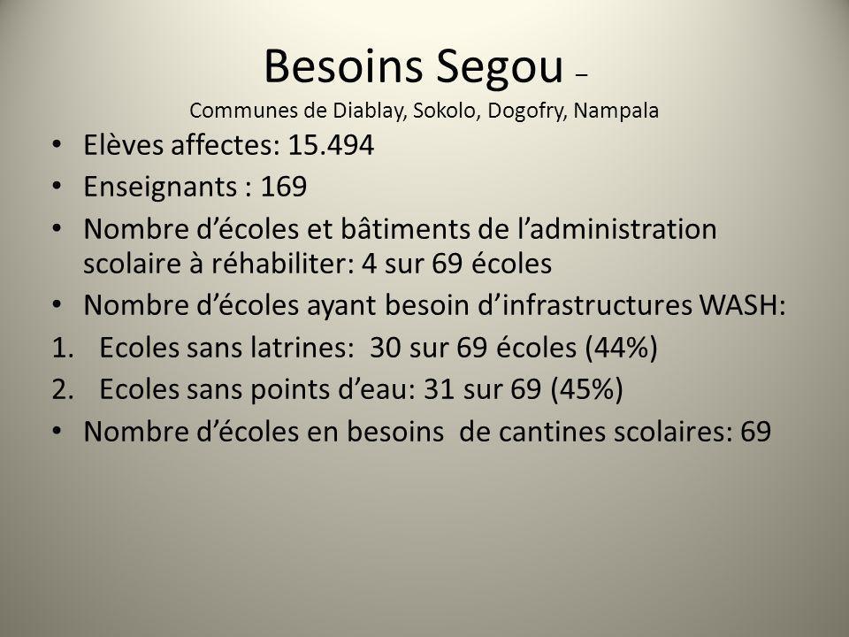 Besoins Segou – Communes de Diablay, Sokolo, Dogofry, Nampala Elèves affectes: 15.494 Enseignants : 169 Nombre décoles et bâtiments de ladministration scolaire à réhabiliter: 4 sur 69 écoles Nombre décoles ayant besoin dinfrastructures WASH: 1.Ecoles sans latrines: 30 sur 69 écoles (44%) 2.Ecoles sans points deau: 31 sur 69 (45%) Nombre décoles en besoins de cantines scolaires: 69