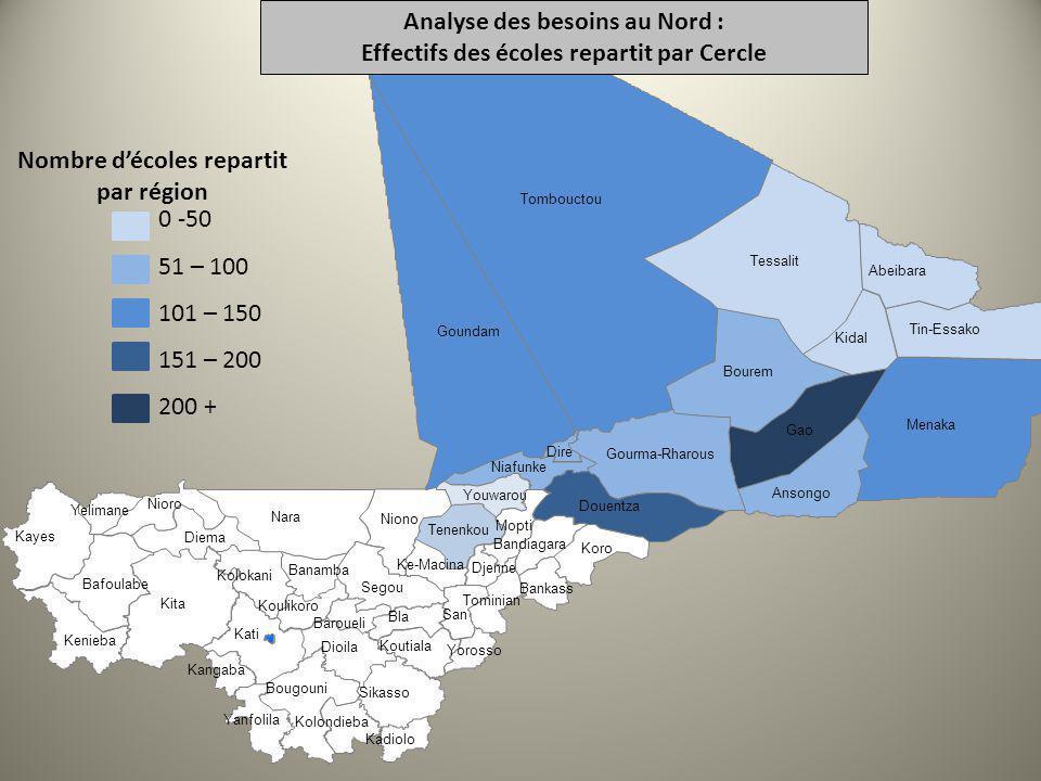 0 -50 51 – 100 101 – 150 151 – 200 200 + Nombre décoles repartit par région Analyse des besoins au Nord : Effectifs des écoles repartit par Cercle