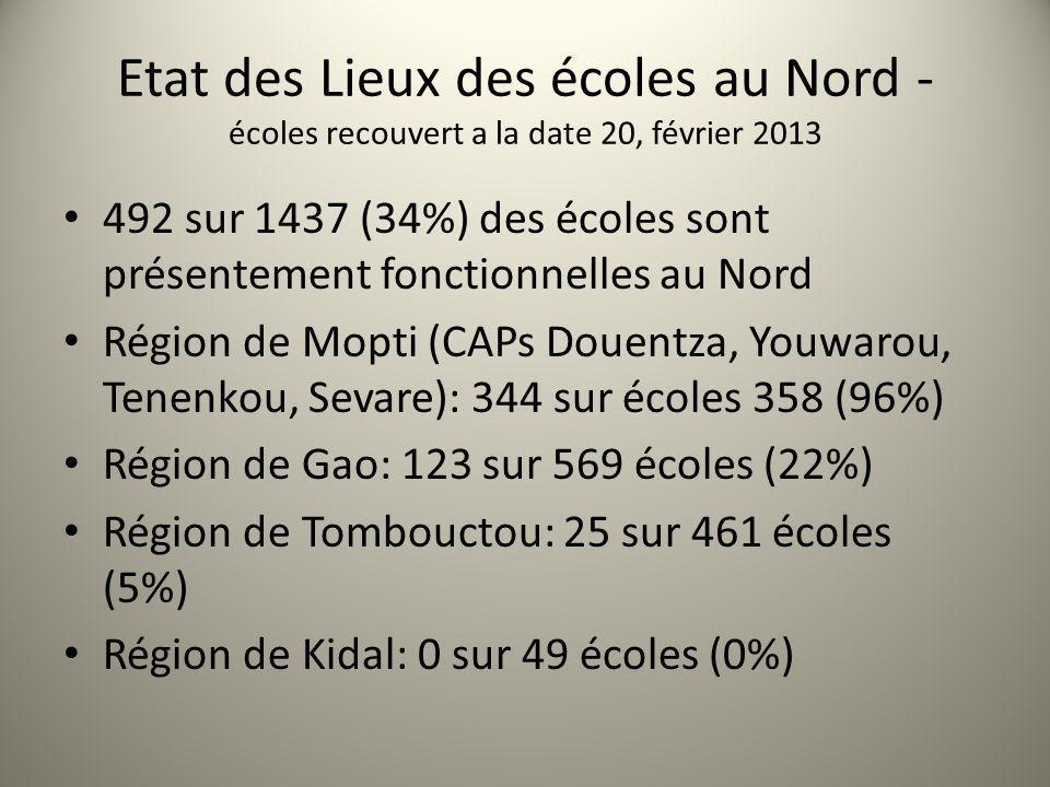 Etat des Lieux des écoles au Nord - écoles recouvert a la date 20, février 2013 492 sur 1437 (34%) des écoles sont présentement fonctionnelles au Nord Région de Mopti (CAPs Douentza, Youwarou, Tenenkou, Sevare): 344 sur écoles 358 (96%) Région de Gao: 123 sur 569 écoles (22%) Région de Tombouctou: 25 sur 461 écoles (5%) Région de Kidal: 0 sur 49 écoles (0%)
