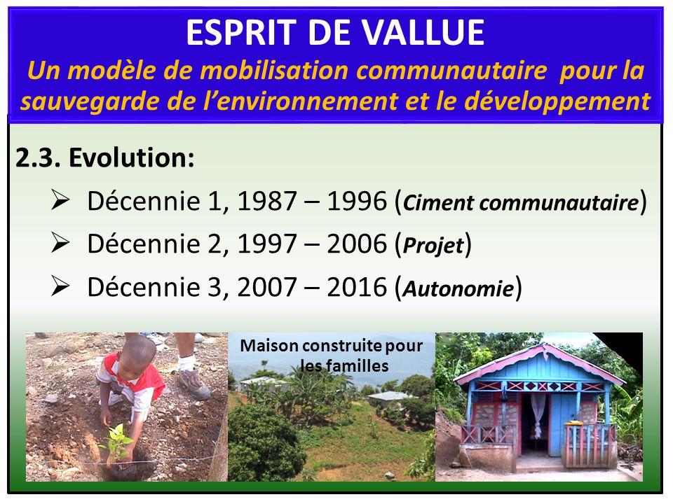 2.3. Evolution: Décennie 1, 1987 – 1996 ( Ciment communautaire ) Décennie 2, 1997 – 2006 ( Projet ) Décennie 3, 2007 – 2016 ( Autonomie ) Maison const