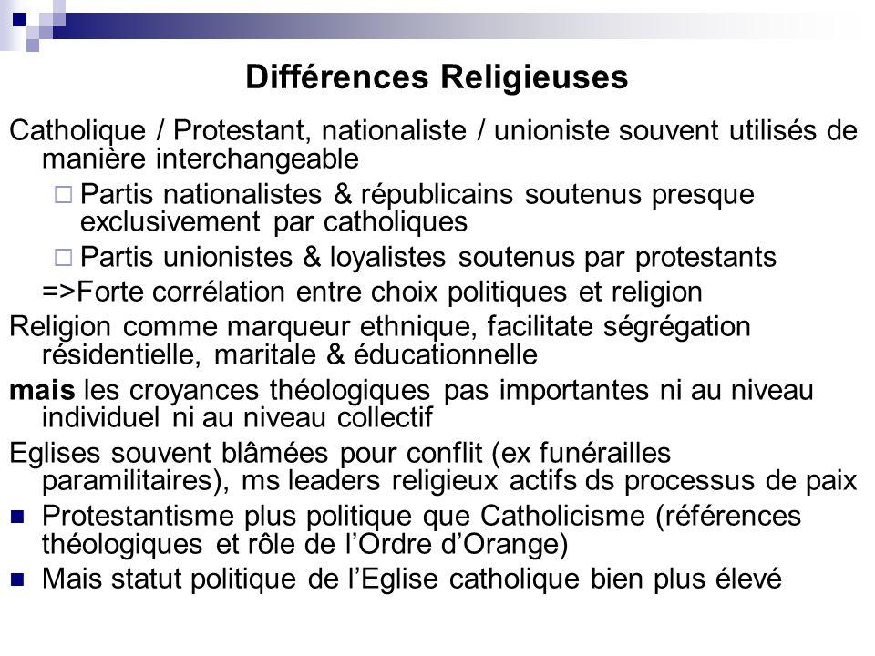 Différences Religieuses Catholique / Protestant, nationaliste / unioniste souvent utilisés de manière interchangeable Partis nationalistes & républica