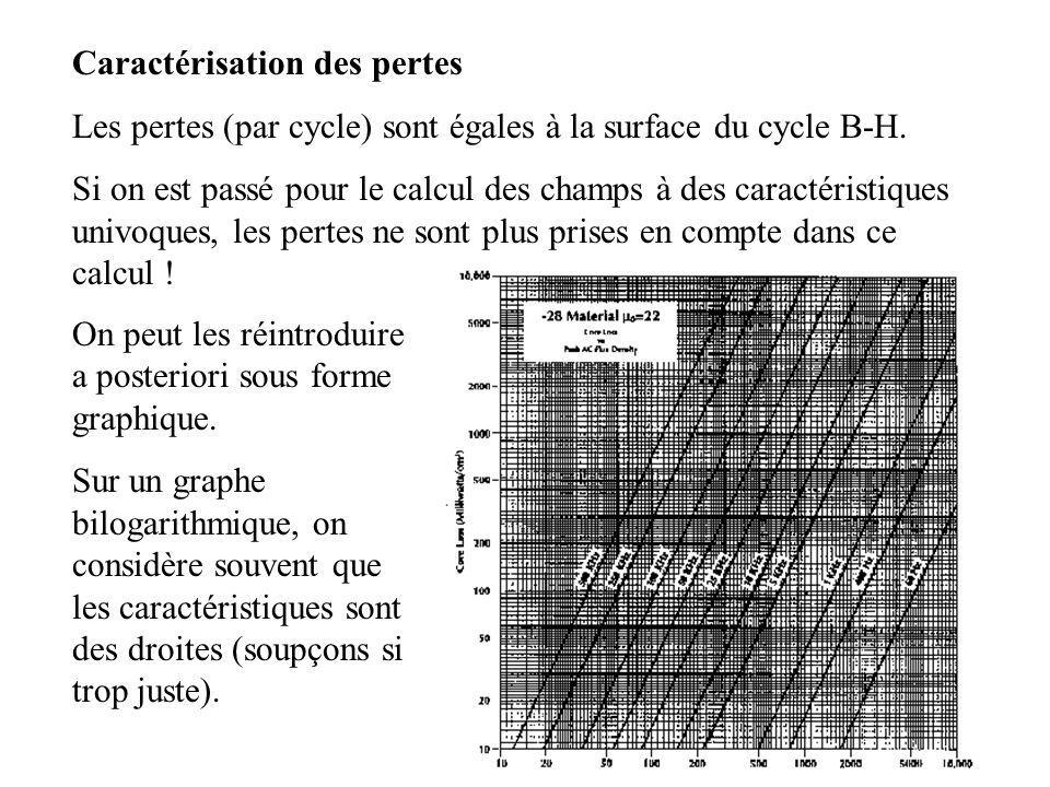 3 Caractérisation des pertes Les pertes (par cycle) sont égales à la surface du cycle B-H.