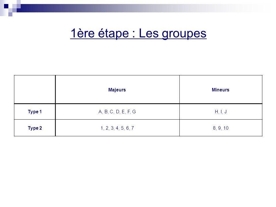 1ère étape : Les groupes MajeursMineurs Type 1A, B, C, D, E, F, GH, I, J Type 21, 2, 3, 4, 5, 6, 78, 9, 10