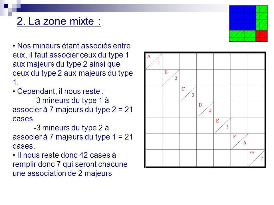 2. La zone mixte : Nos mineurs étant associés entre eux, il faut associer ceux du type 1 aux majeurs du type 2 ainsi que ceux du type 2 aux majeurs du