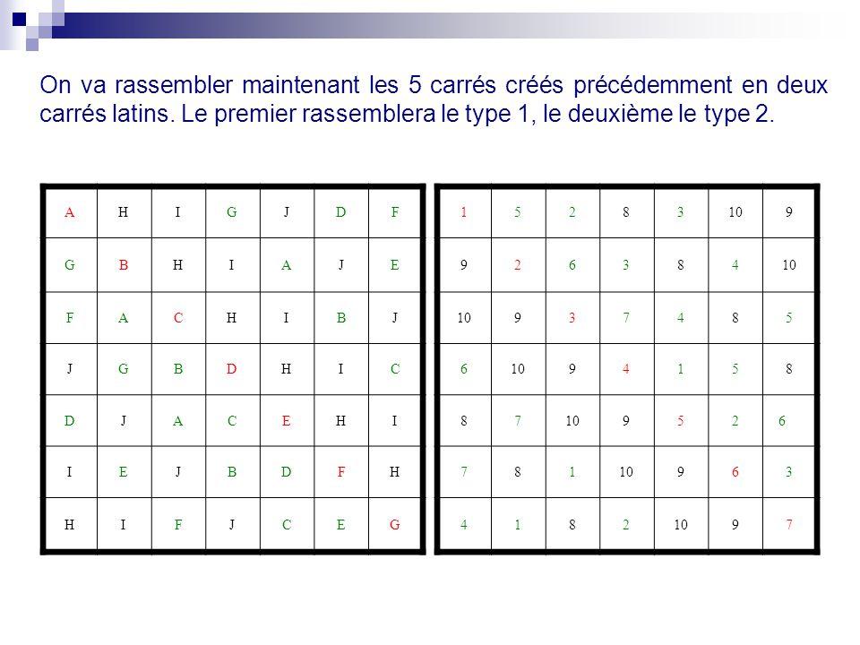On va rassembler maintenant les 5 carrés créés précédemment en deux carrés latins. Le premier rassemblera le type 1, le deuxième le type 2. AHIGJDF GB