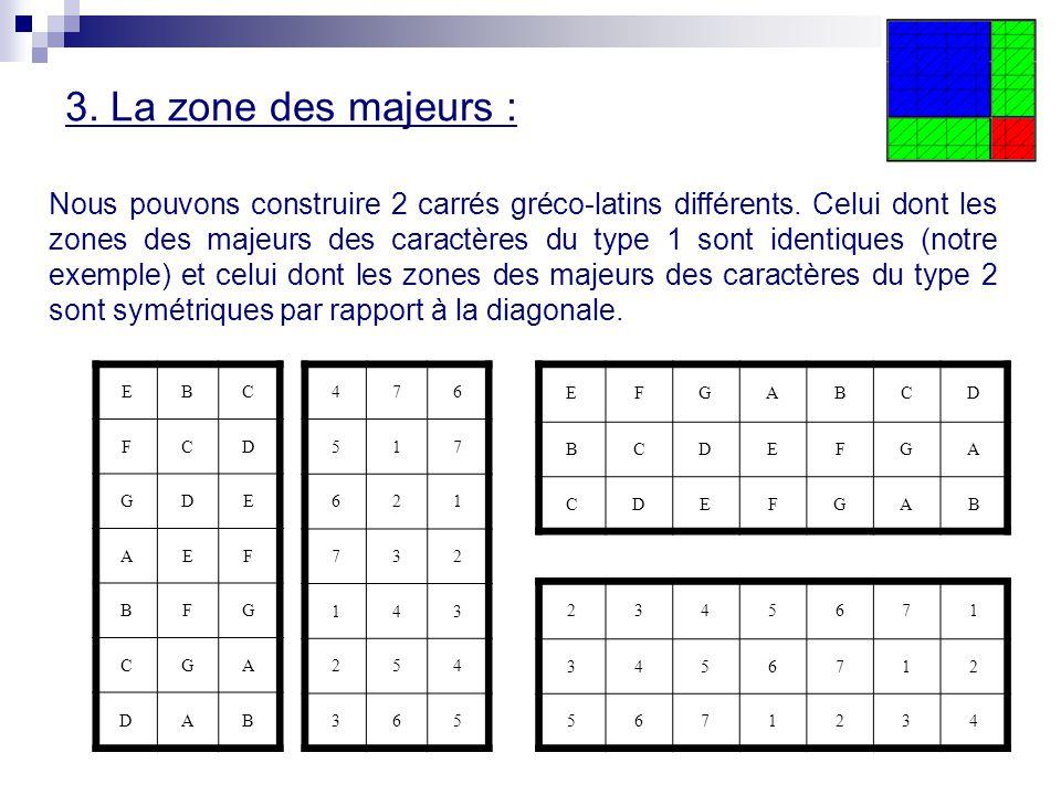 3. La zone des majeurs : Nous pouvons construire 2 carrés gréco-latins différents. Celui dont les zones des majeurs des caractères du type 1 sont iden