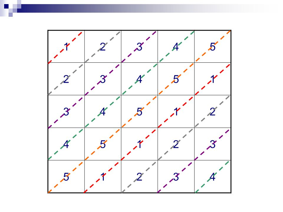 Carrés latins orthogonaux Deux carrés latins A et B de mêmes dimensions n × n sont orthogonaux lorsque les couples formés par leur superposition sont tous différents, et forment ainsi un carré eulérien.