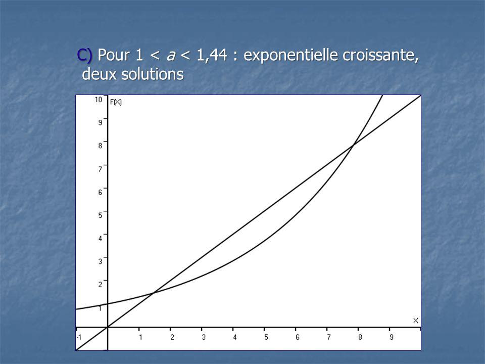 C) Pour 1 < a < 1,44 : exponentielle croissante, deux solutions deux solutions