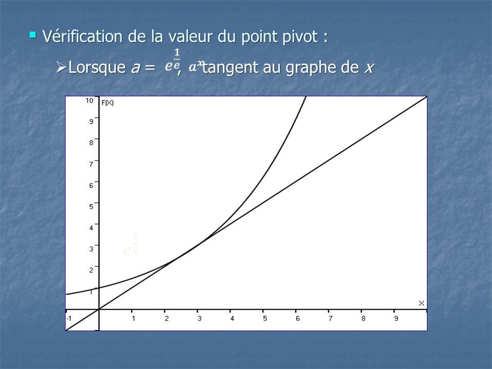 Vérification de la valeur du point pivot : Vérification de la valeur du point pivot : Lorsque a =, tangent au graphe de x Lorsque a =, tangent au grap