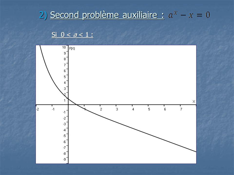 2) Second problème auxiliaire : Si 0 < a < 1 :